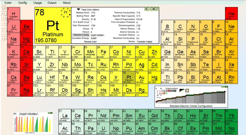 Coolest Periodic Table Ever I Am A Techie