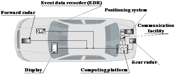 Vehicular Ad-Hoc Networks data event recorder-edr
