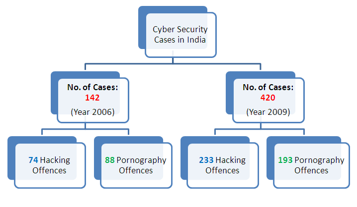 cyber-crime-in-india